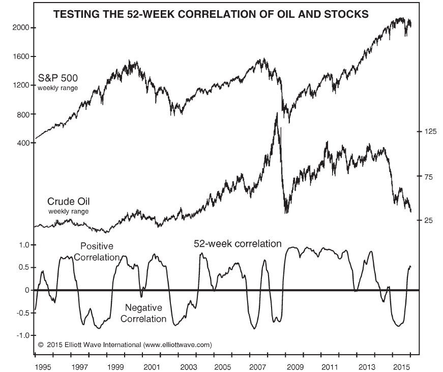 Testing the 52-Week Correlation of Oil and Stocks